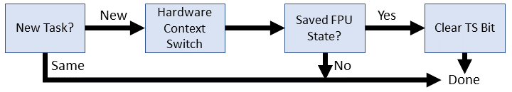 Early Linux context switch flow