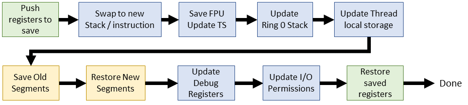 Linux 2.6 i386 context switch flow