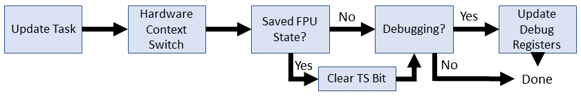 Linux 2.0 UP context switch flow
